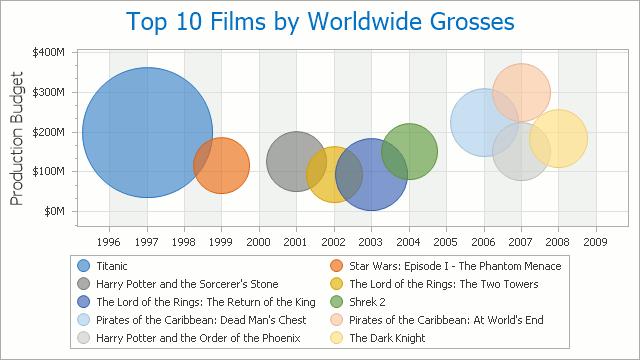 Bubble Chart Example  Data Visualization    Data