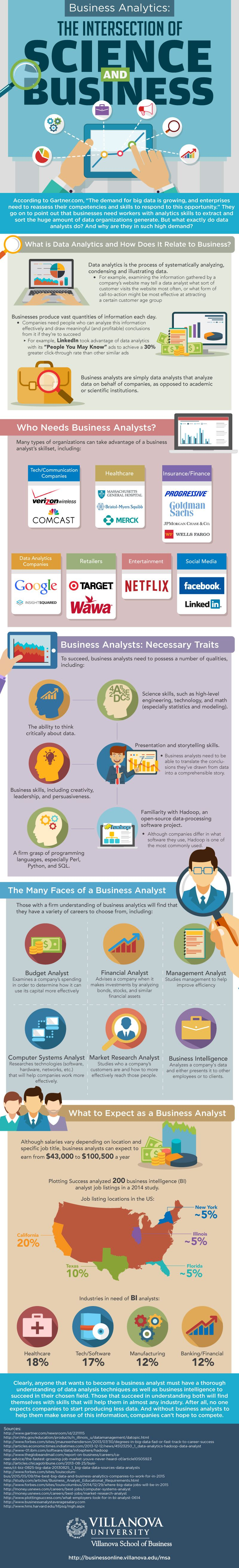 The Intersection of Science and Business #Infographic