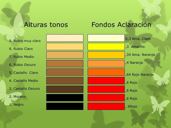 Resultado de imagen para bases de decoloracion   Teoria del color ...