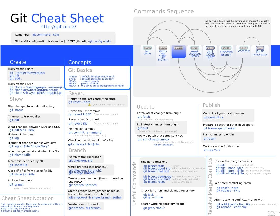 List Of Git Commands For Every Day Git Use Cheat Sheets