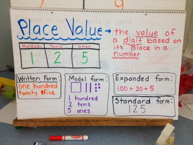 Place Value Anchor Chart Ibovnathandedecker