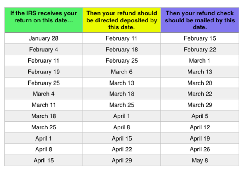 2019 IRS Tax Refund Schedule – BigJohn Entertainment | Karen