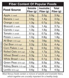 Soluble And Insoluble Fiber Chart Google Search