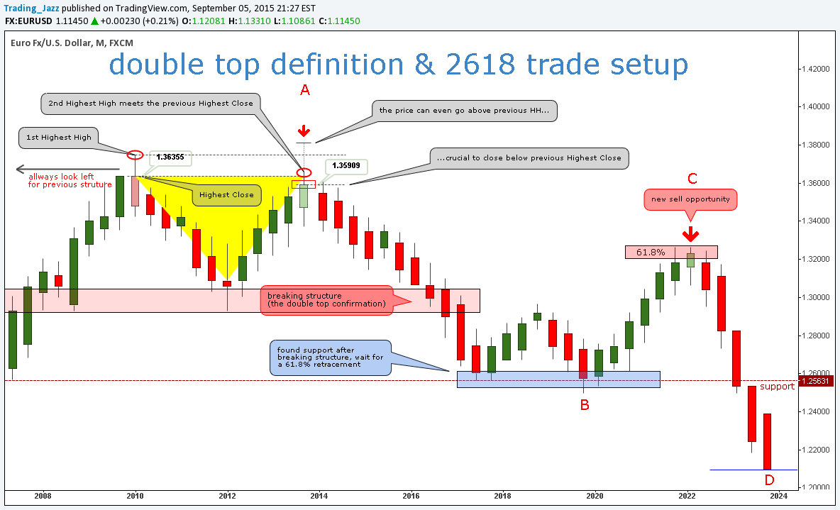 Educational Chart - Double Top definition & 2618 trade setup