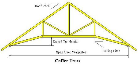 Coffer Truss Roof Trusses Roof Truss Design Roof Styles