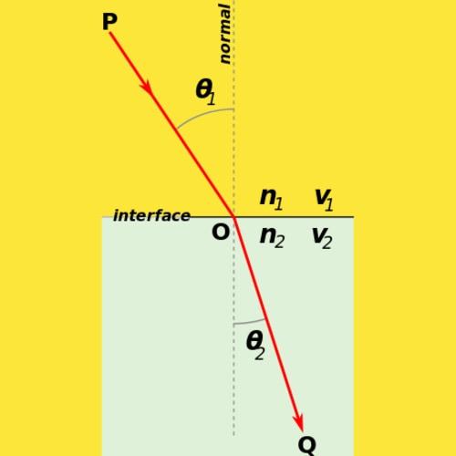 Hukum Snellius Pembiasan Pengertian Rumus Contoh Soal Jawaban Fisika Hukum