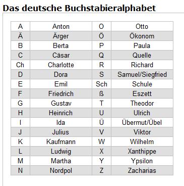 Namen Buchstabieren