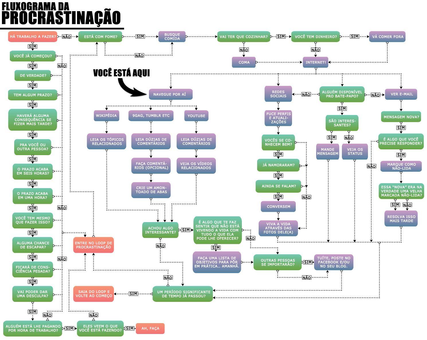 fluxograma coaching - Pesquisa Google | Coaching ...