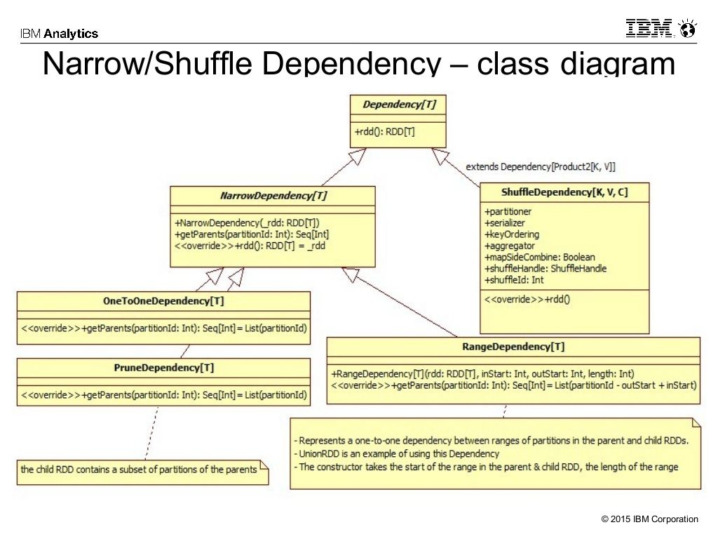 Dependency Class Diagram Apache Spark Class Diagram Resilience