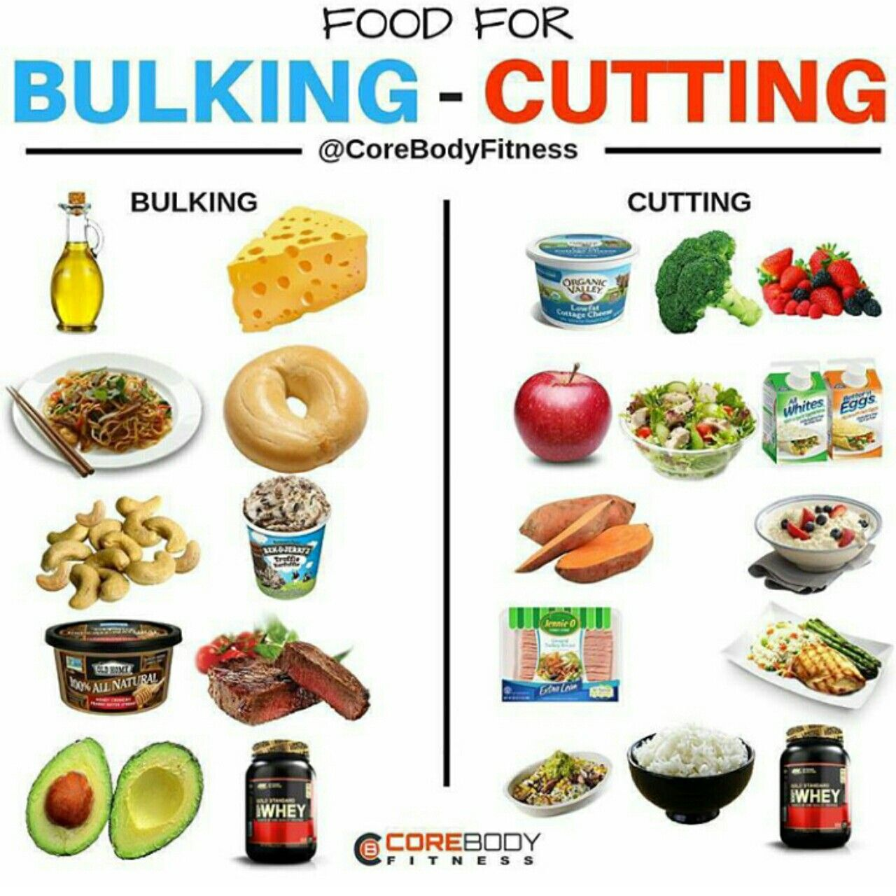 how to bulk on a paleo diet