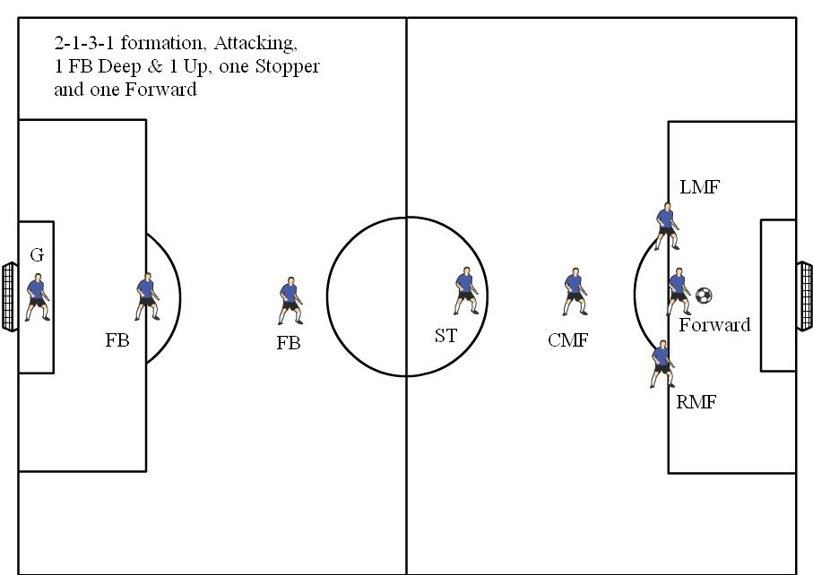 Soccer Position Diagrams For 8v8 Visit Soccerhelpsoccer