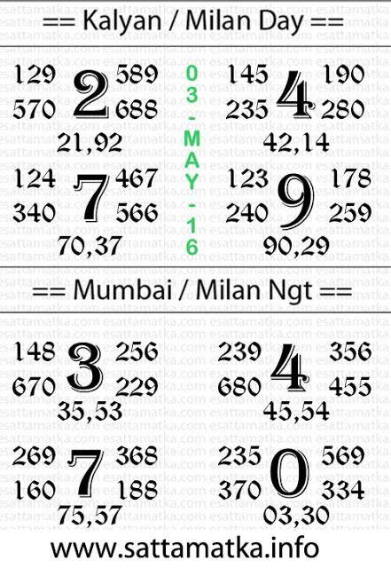 sattamatka info | Today Kalyan/Milan/Mumbai Matka Chart { 03