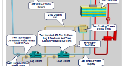 Section A Water Chillers Fundamentals Application And Operation