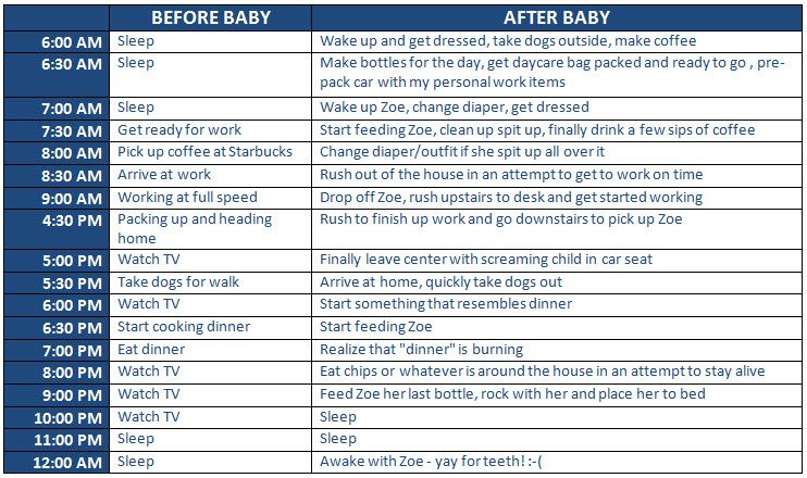 Life Before and After Baby: My New Schedule | Bright Horizons Blog ...