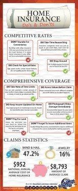 104 Real Estate Infographics Use To Ignite Your Content Marketing Updated Home Insurance Quotes Real Estate Infographic Insurance Quotes
