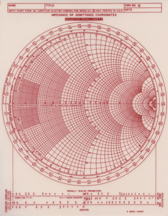 The smith chart invented by phillip  is  graphical aid or nomogram designed for electrical and electronics engineers speci  also rh pinterest
