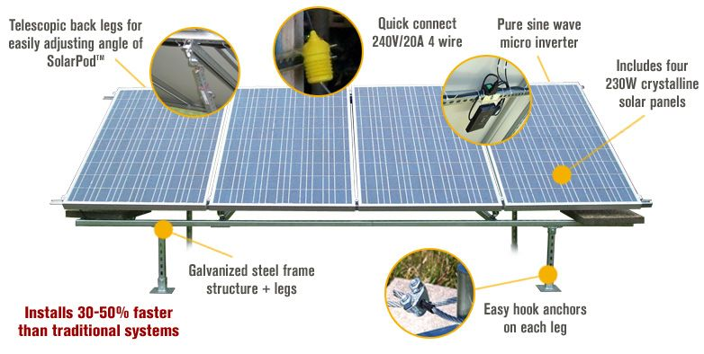 Features For Solarpod Solar Pv System 920 Watts 4 Panels Model 1001 3199 With Images Solar Panels Best Solar Panels Solar Panel Kits