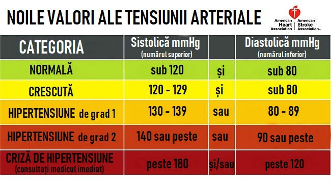varicoză tensiune arterială