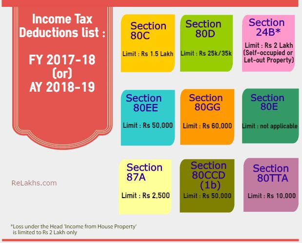 Income Tax Exemptions Fy 2017 18 List Of Important It Deductions For Ay 2018 19 Tax Deductions Tax Deductions List Income Tax