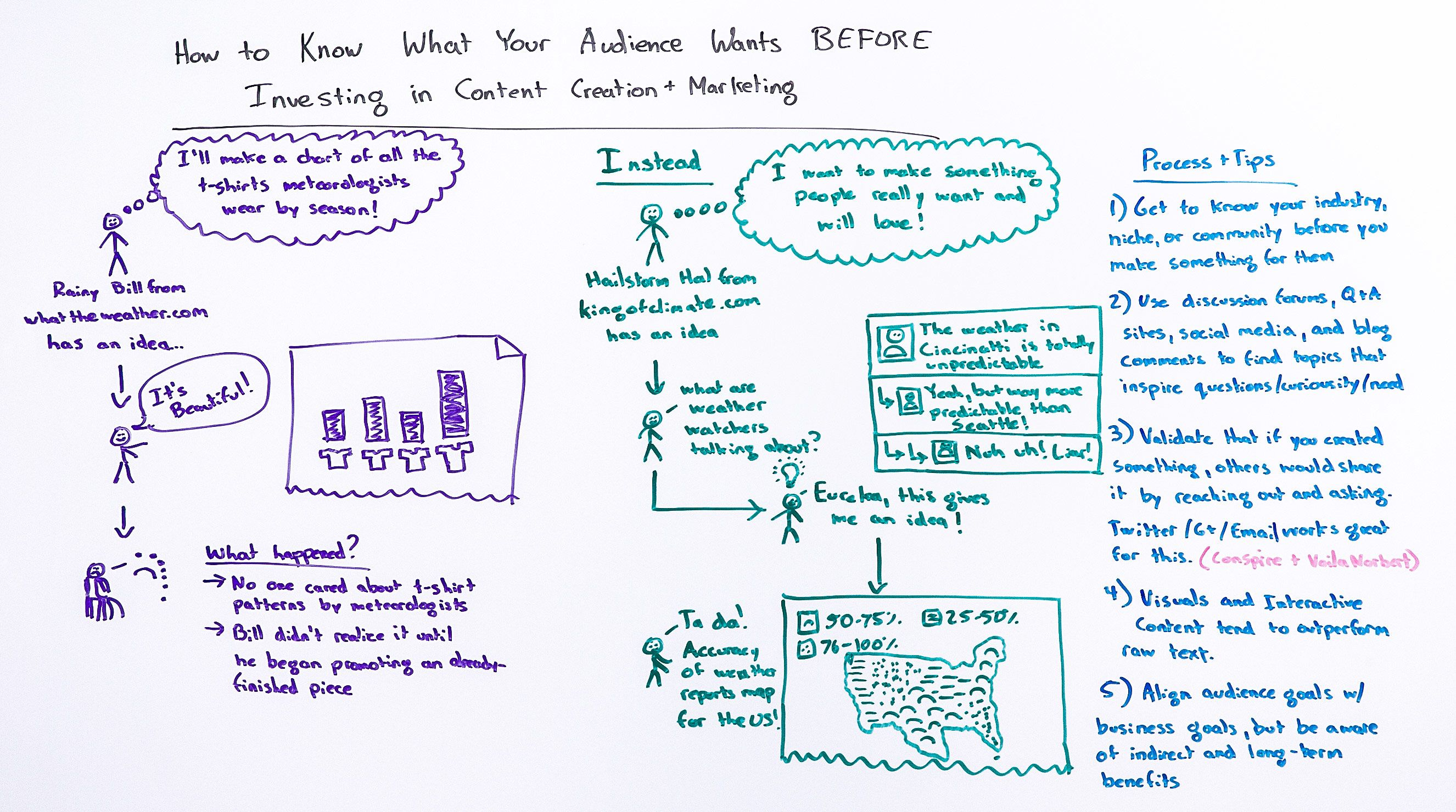Know What Your Audience Wants Before You Invest in Content Creation and Marketing - Whiteboard