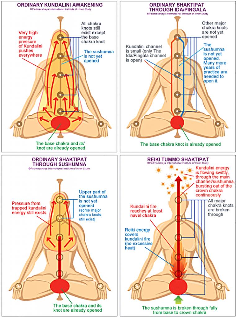 21+ Kundalini energy chakra meditation trends