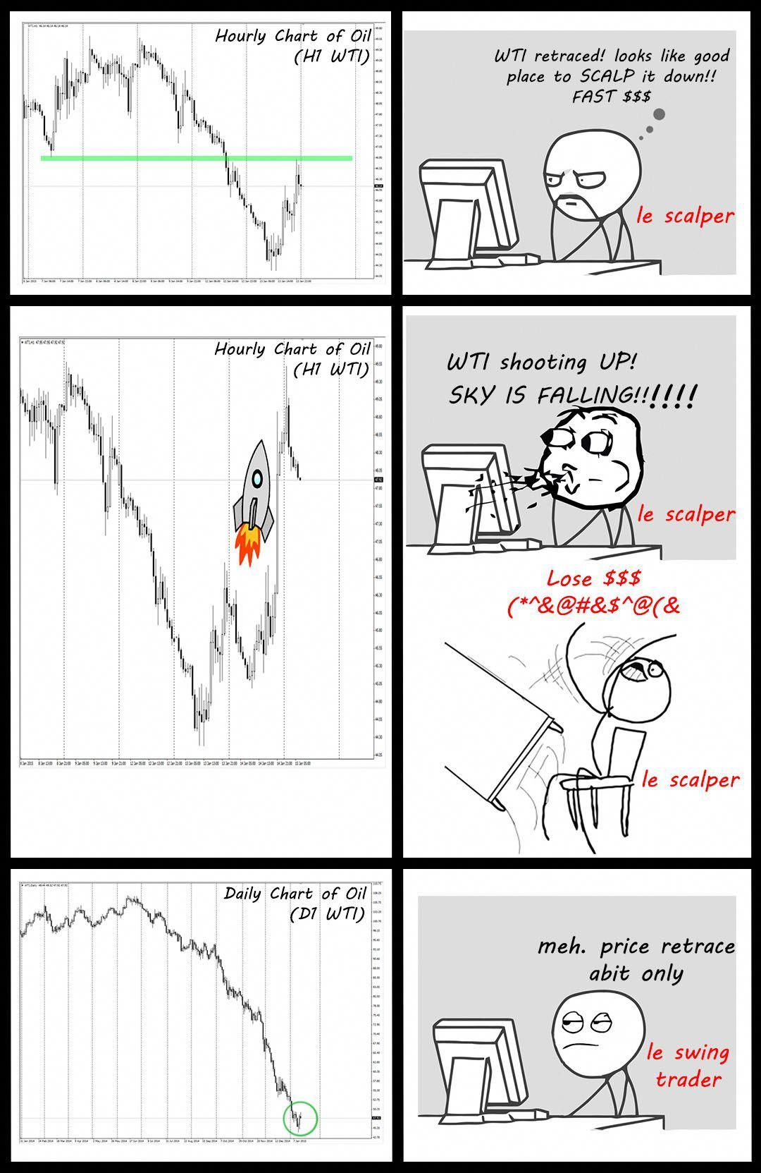 Forex Currency Scalpers Vs Swing Traders Thebasicsofforextrading Forex Trading Trading Charts Day Trader