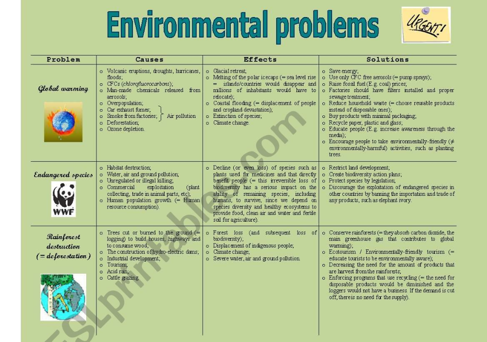 Environmental Problem Cause Effect Solution 1 2 And Essay Environment Engineering Topics Research Paper Topic