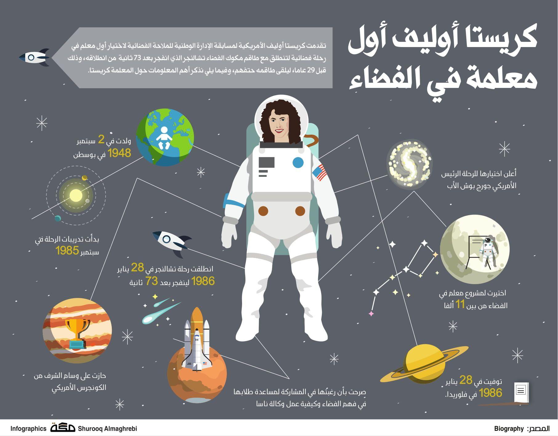 كريستا أوليف أول معلمة في الفضاء صحيفة مكة انفوجرافيك صحة Map Infographic Map Screenshot