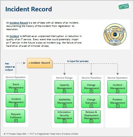 Incident-recordjpg (451×460) ITIL imgs Pinterest - incident action plan