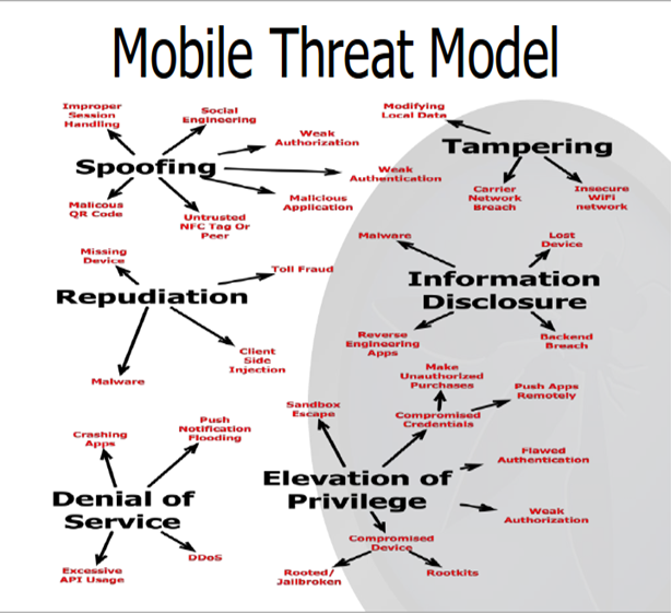Mobile Threat Model  Security