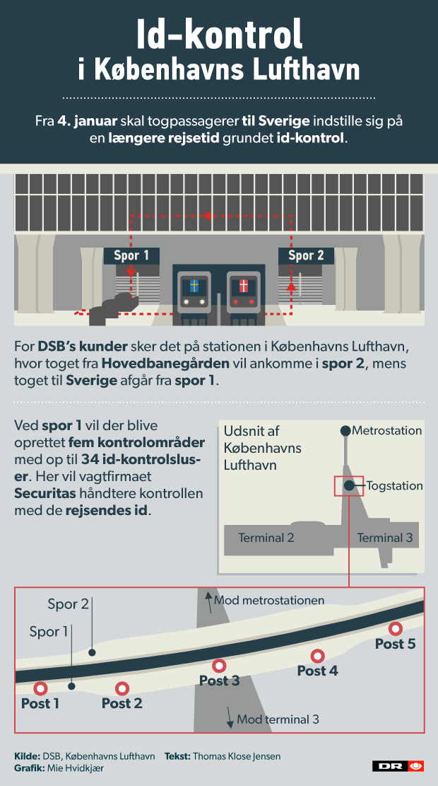 GRAFIK Sådan vil DSB kontrollere id i Københavns lufthavn | Nyheder | DR