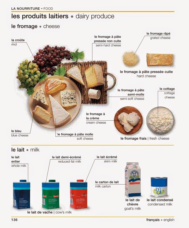 produit laitier en anglais