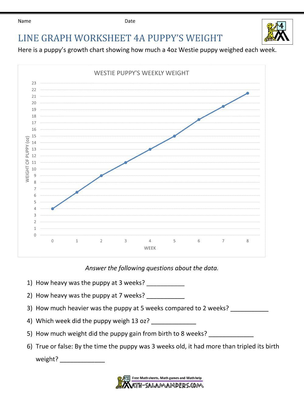 Interpreting Linear Graphs Worksheet New Graph Worksheet Graphing And Intro To Science Answers Line Graph Worksheets Line Plot Worksheets Reading Graphs