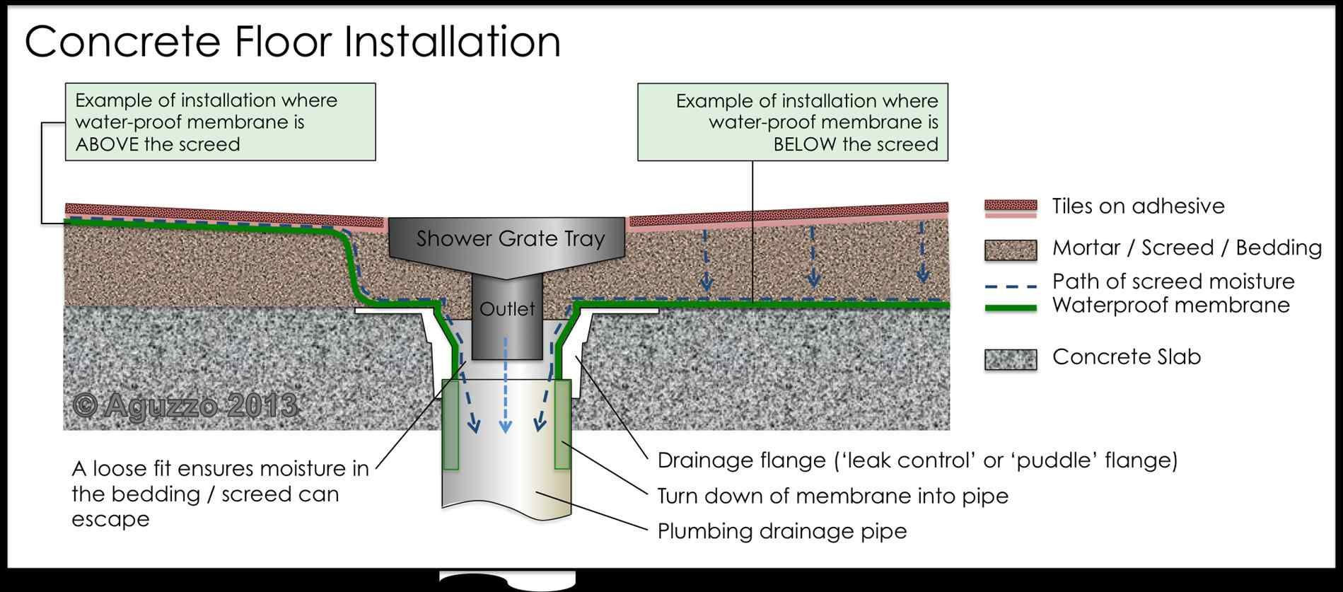 Outdoor Shower Drain Diagram Runs To Dry Well Concrete Floors