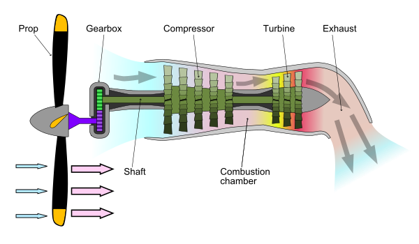 schematic diagram showing the operation of a turboprop engine