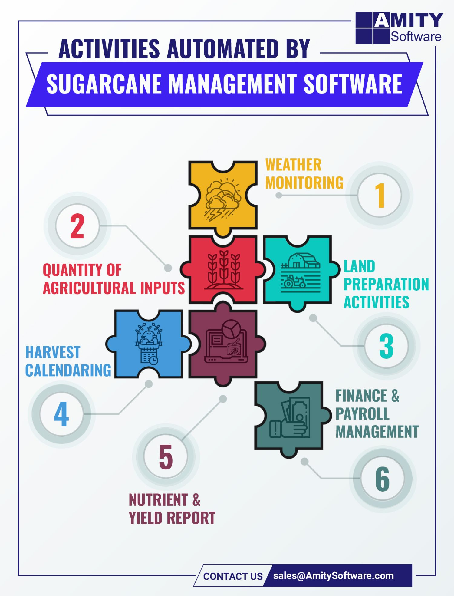 Amity Software S Sugarcane Management Software Is Used For The End