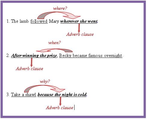 Adverb Clause Adverbs English Grammar Student Teaching