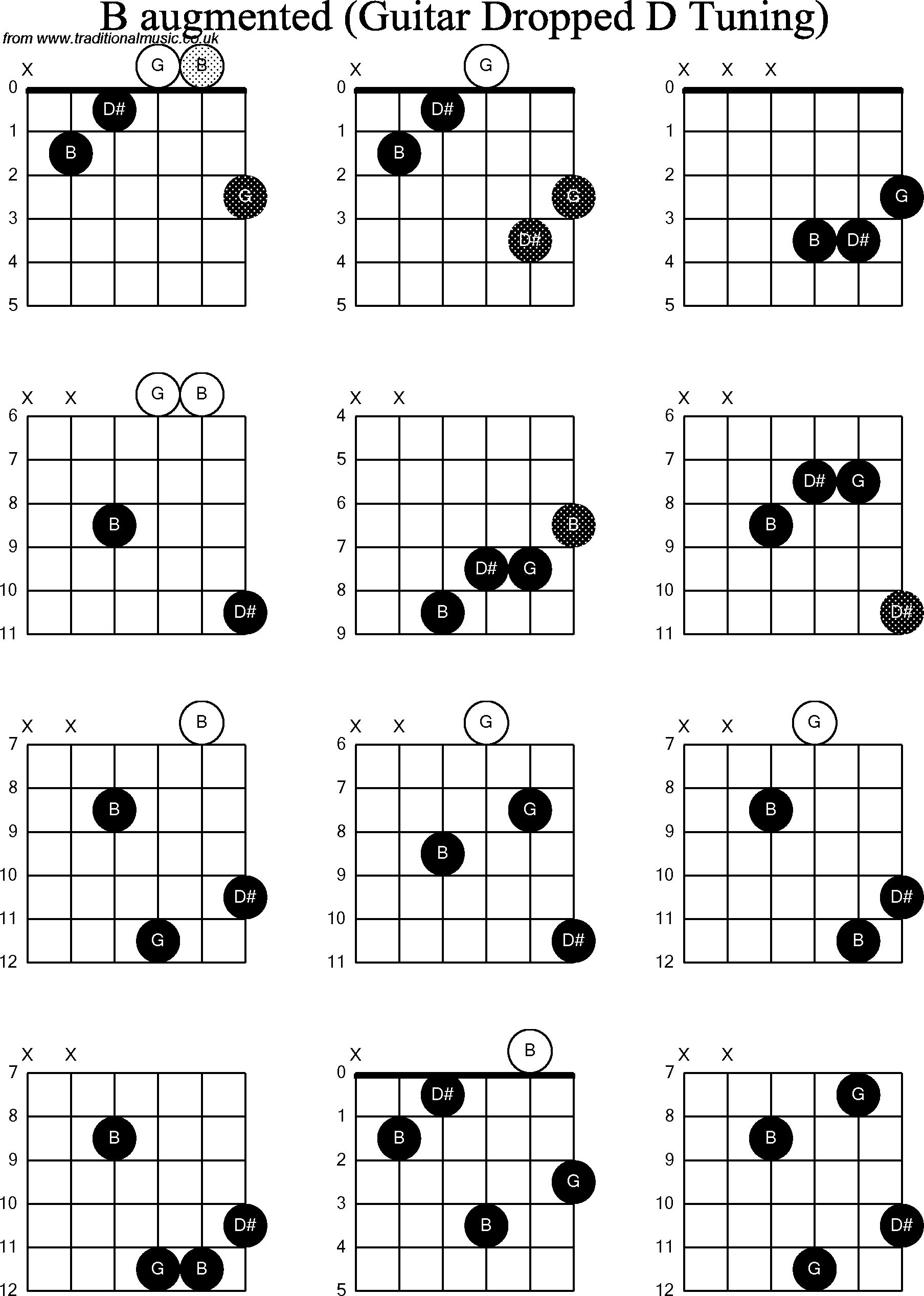 Pin By Luisito Matibag On Chord