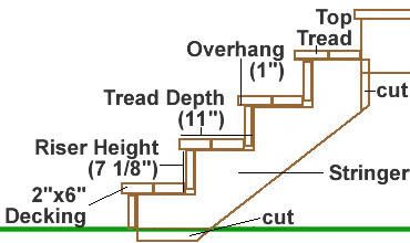 diagram of steps porch wiring diagram list stair layout diagram for deck stairs wiring diagram for you diagram of steps porch