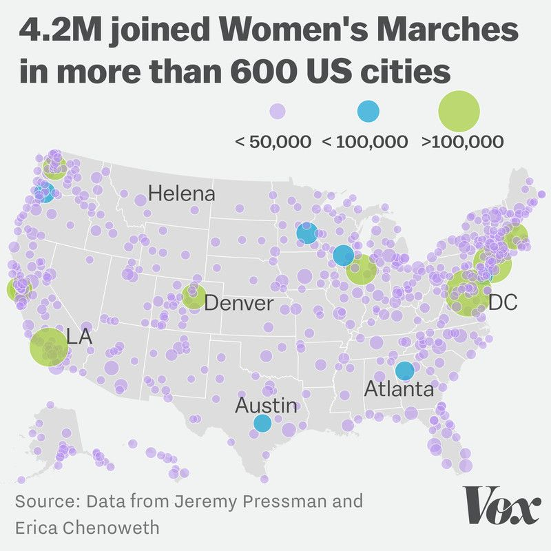The Womens Marches may have been the largest demonstration in US