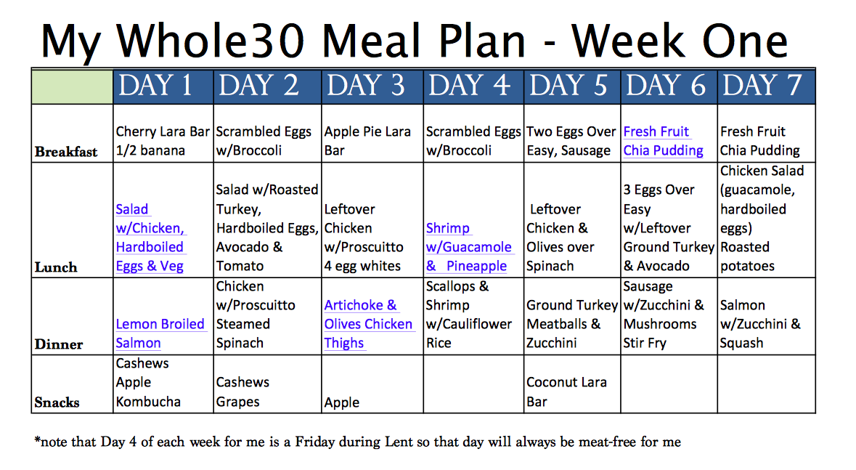 Whole30 Diary 7 Days Down, 23 to Go! (Plus Week One PDF