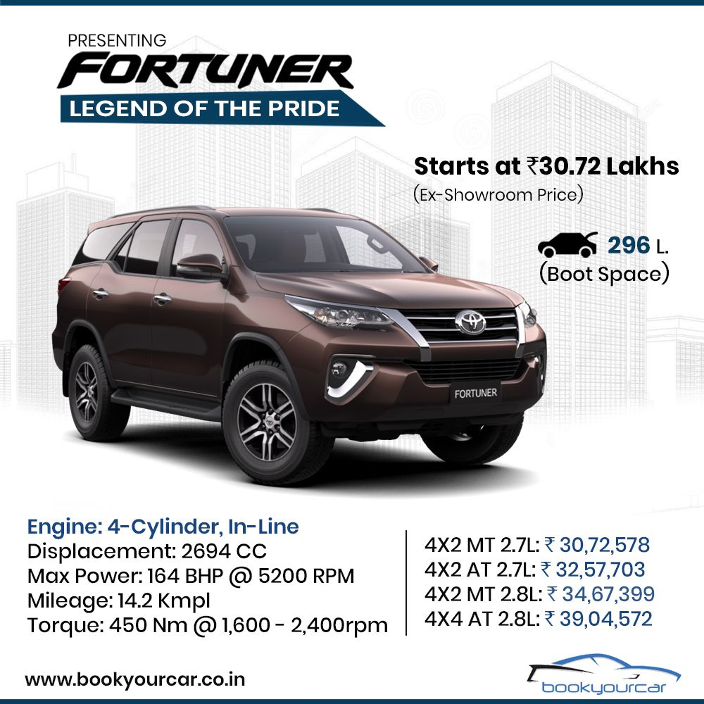 Interested in Buying the AllNew Toyota Fortuner? Visit