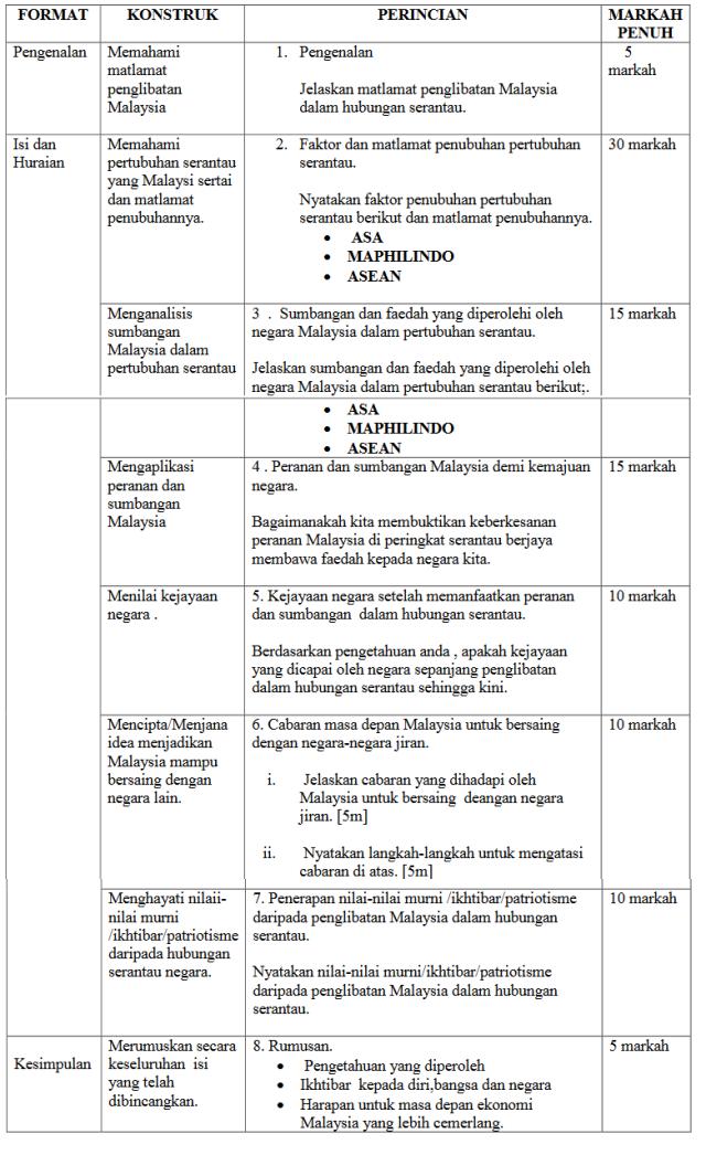Skema Jawapan Kertas 2 Sejarah Spm 2016 History Subject Study Notes School Work