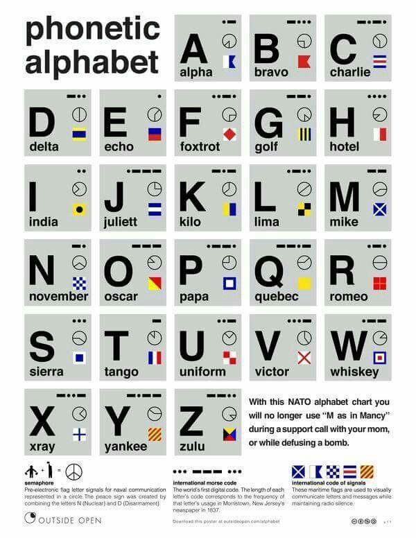 Phonetic Alphabet | Good to know | Pinterest