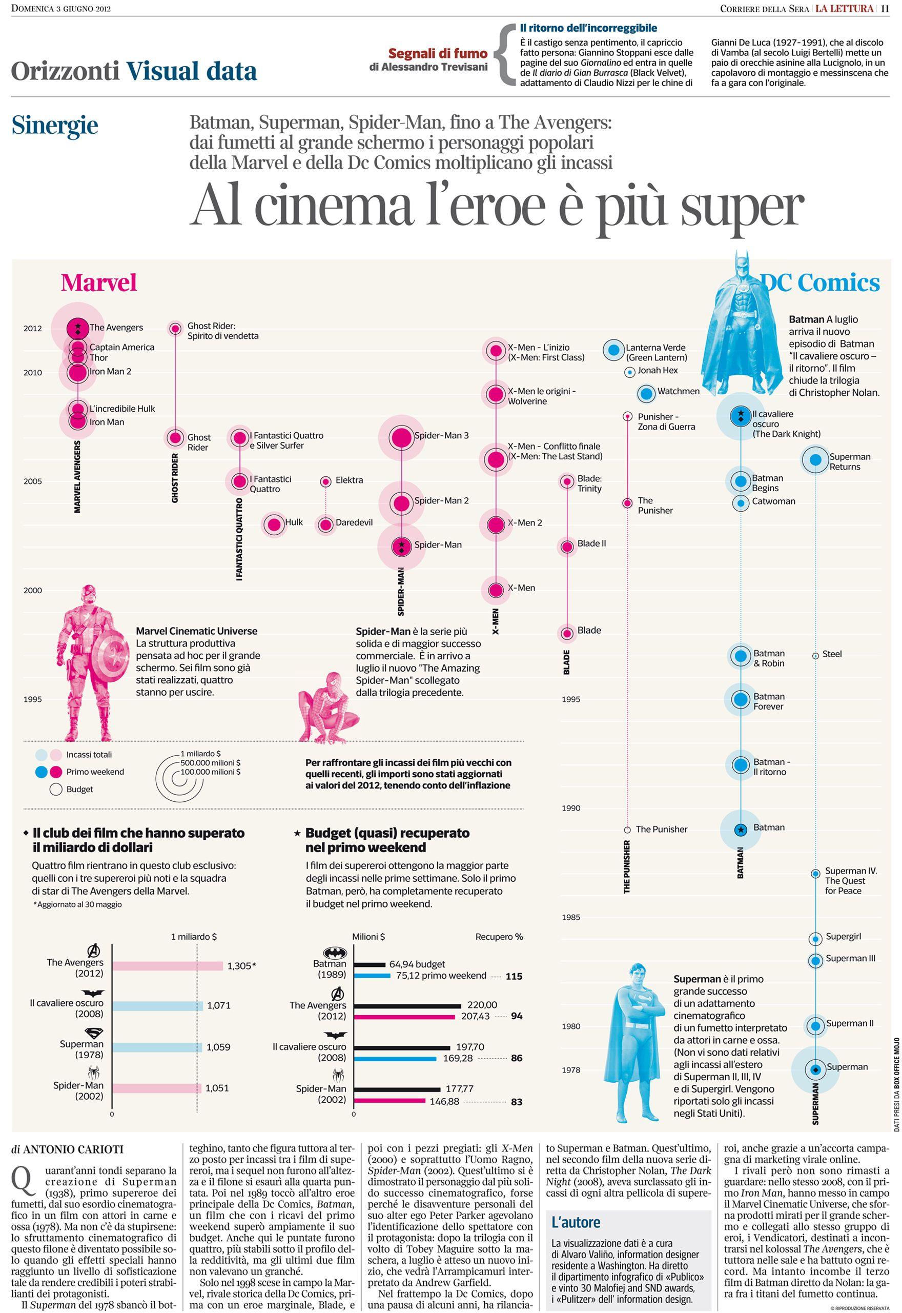 Alvaro Valino Data Visualization Infographic Visualisation