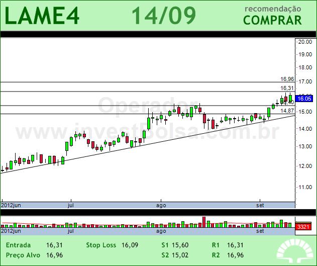 LOJAS AMERIC - LAME4 - 14/09/2012 #LAME4 #analises #bovespa