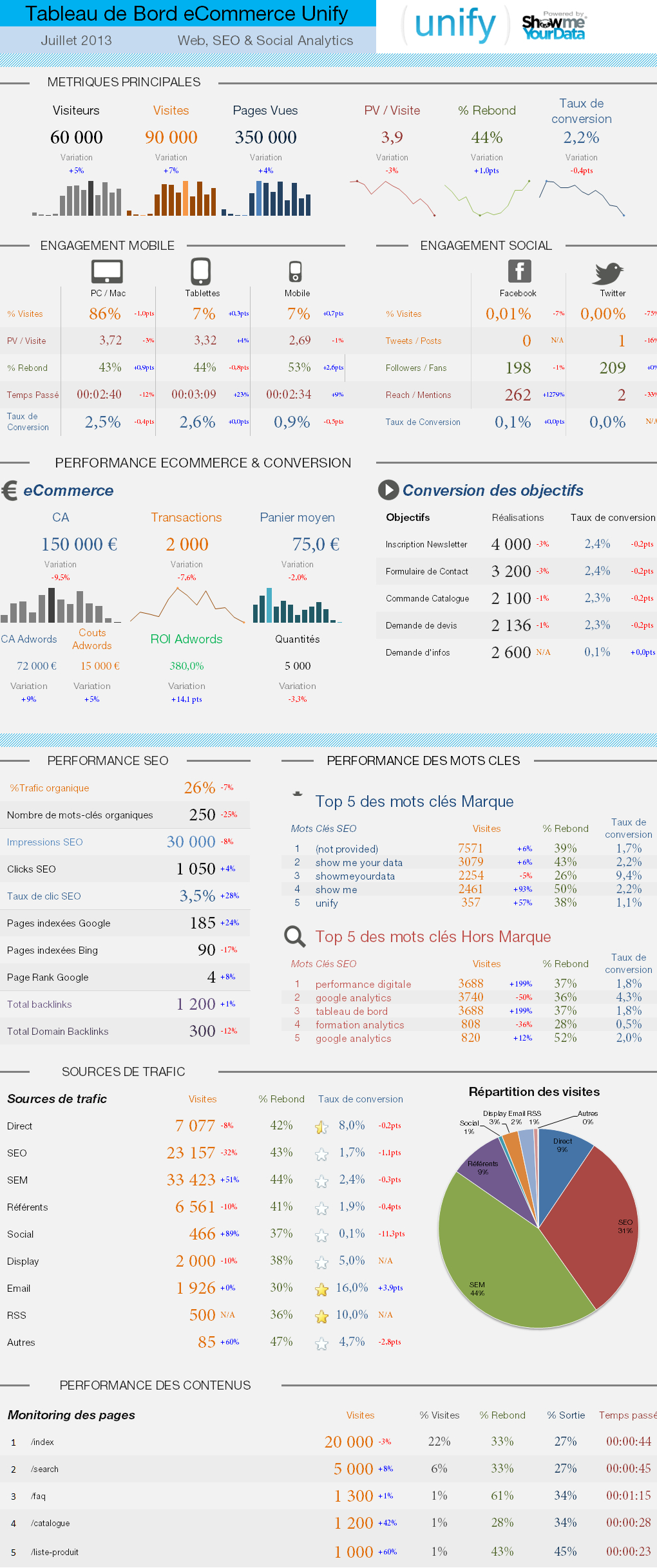 White Label Social Media Marketing Impact On Travel Suppliers - Ecommerce dashboard template