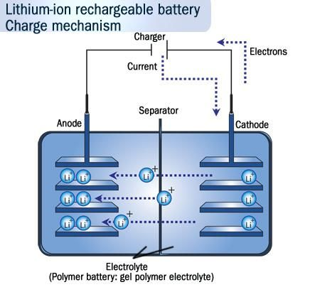 lithium ion rechargeable battery charge mechanism electronics Rechargeable Battery Cell Diagrams