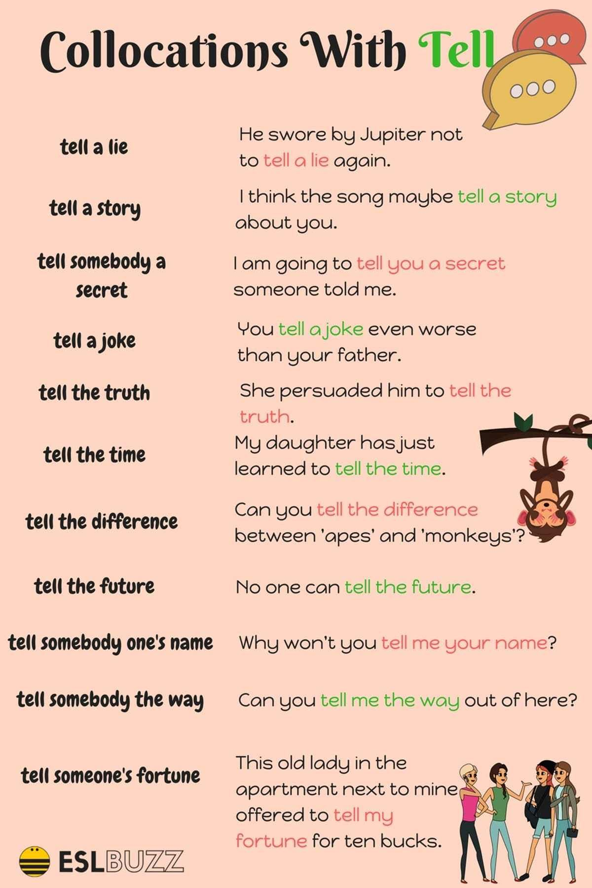 how to say to tell in spanish