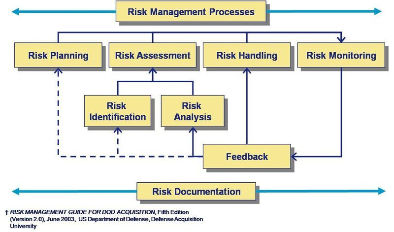 Risk management plan MyResources Pinterest – Risk Management Plan
